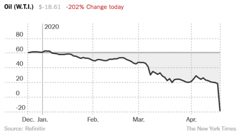Live updates on oil prices from the New York Times document this jaw dropping moment in American history.